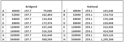 Valuation table one