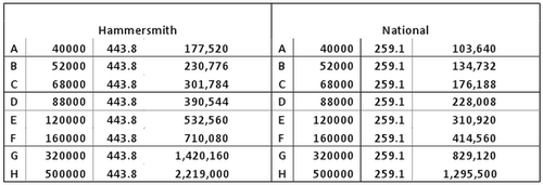 Valuation table two