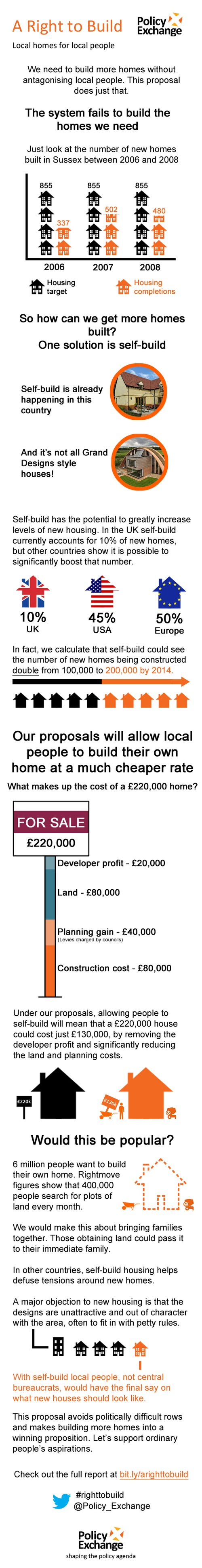 A Right to Build infographic