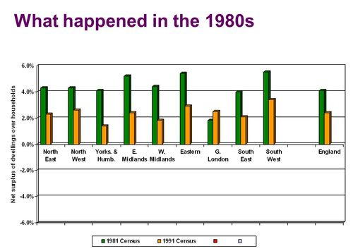 What happened in the 1980s