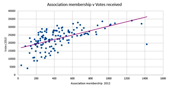Membership vs Raw vote
