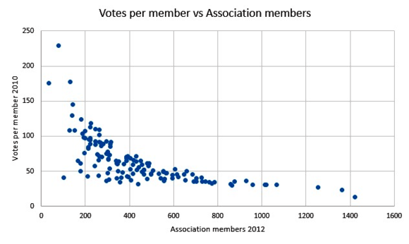 Votes per member vs Association members