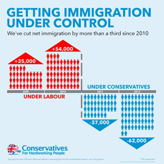 Immigration Infographic