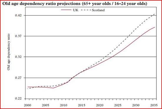 House of Lords - Scottish vs UK Demographic Projections