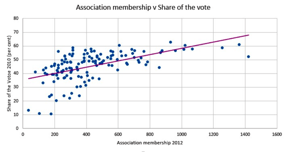 Membership vs Share of the Vote