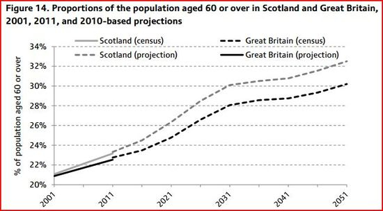 IFS - Scottish vs UK Demographic Projections