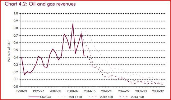OBR - Oil and Gas Revenue Projections