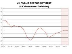 Uk_public_sector_net_debt_3