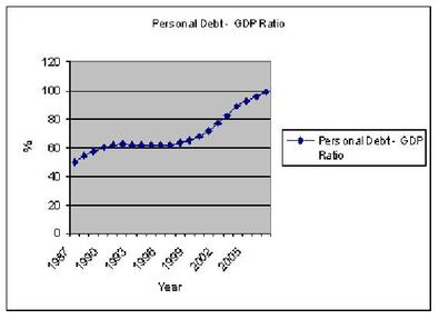Personal_debt_is_out_of_control