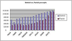 District_parish_graph