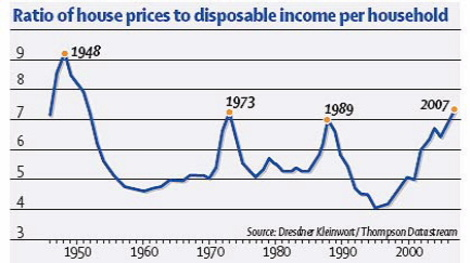 House_prices_disposable_income